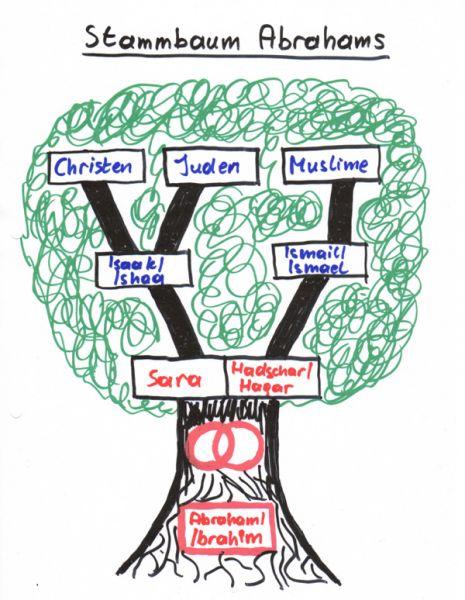 Die abrahamitischen Religionen: Was Juden, Christen und ...